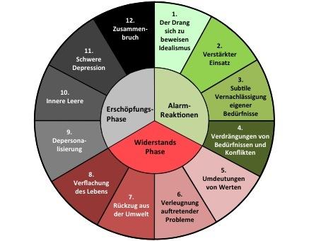 Das 12-Phasen Burnout Modell von Herbert Freudenberger und Gail North (1992)